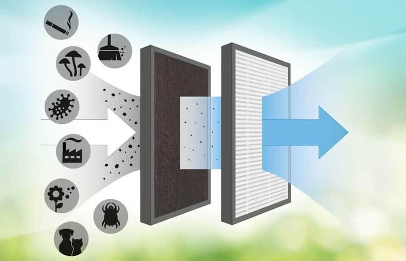 trotec airgoclean 10e hepa filter