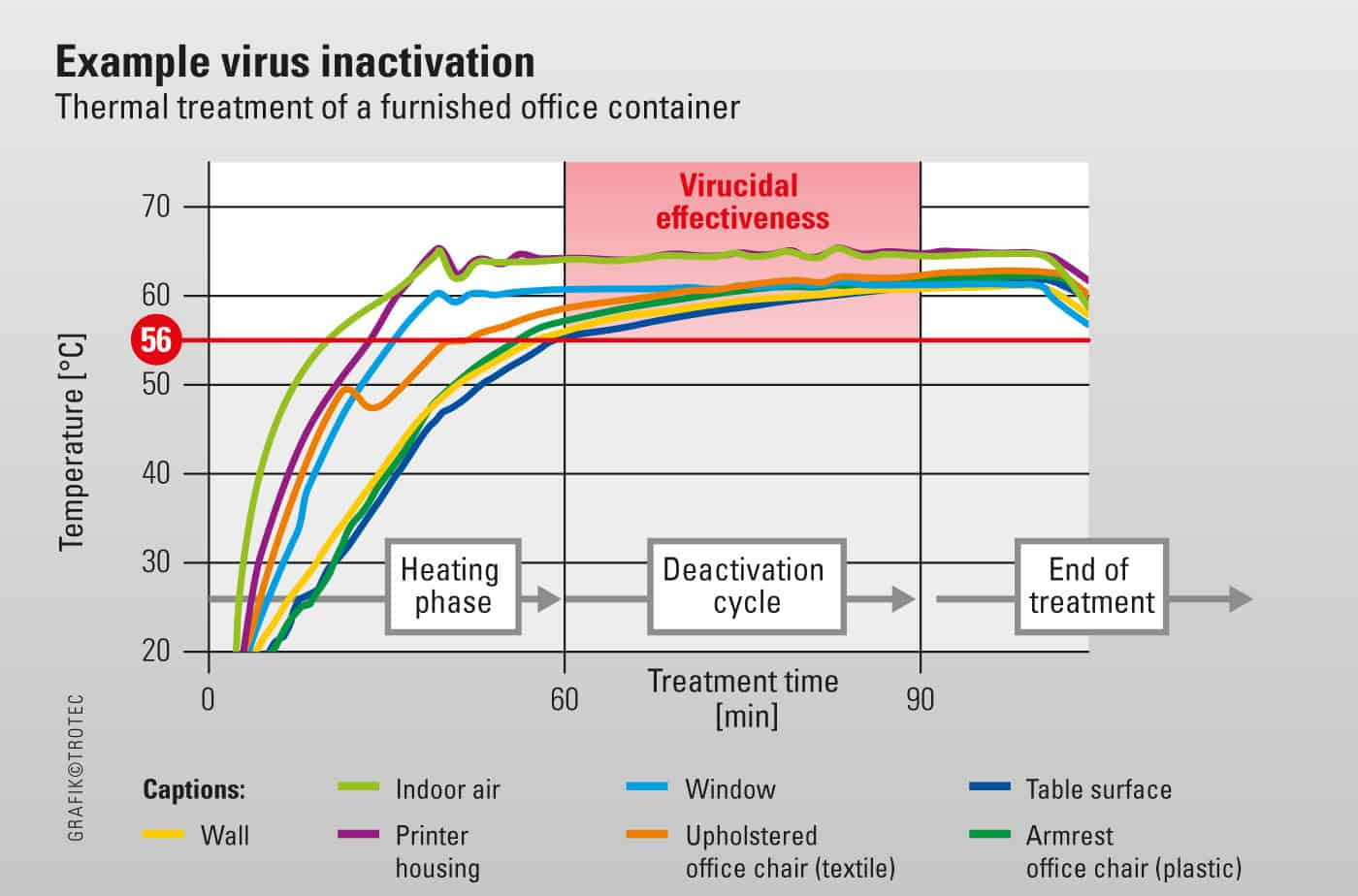 Example of virus inactivation process with tes 200