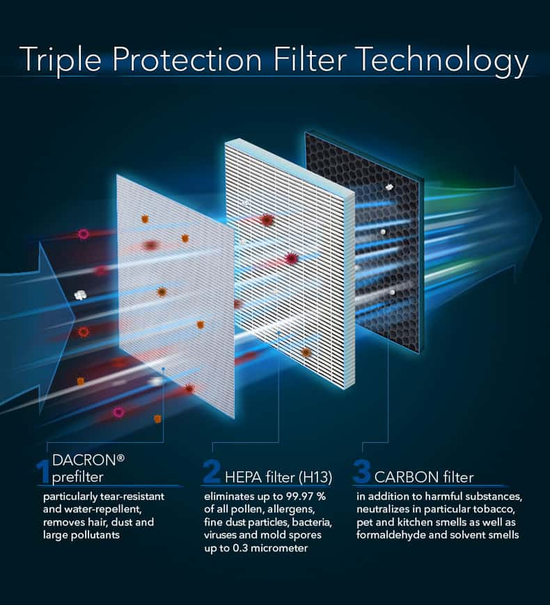 airgoclean-R-250-e-triple-protection-technology